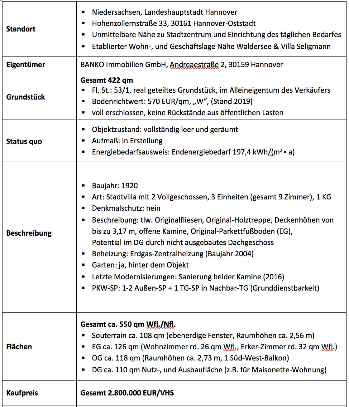 Hohenzollernstr_33_Eckdaten